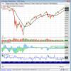 Análisis de la Blogosfera: S&P 500 y Banco Santander